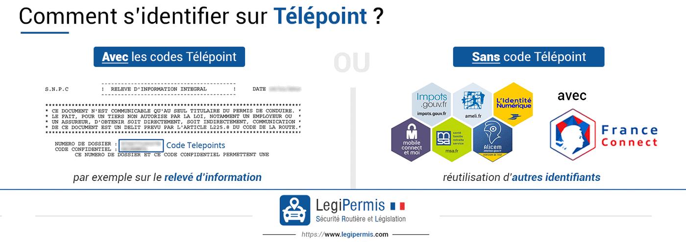 Identifiants télépoint avec ou sans code