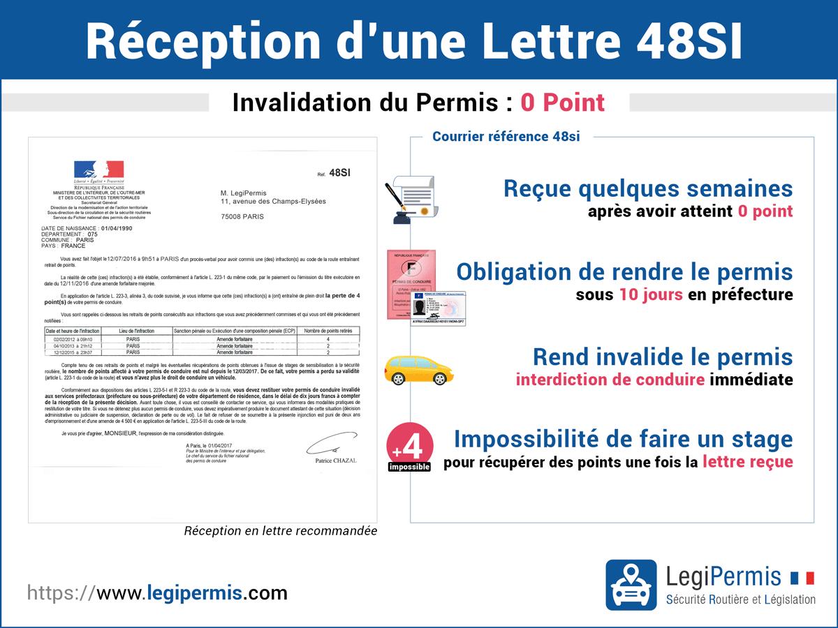 Lettre 48SI et retrait de permis