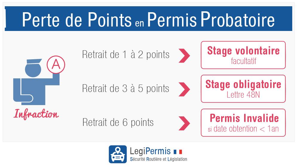 Perte de points en permis probatoire: stage volontaire ou obligatoire