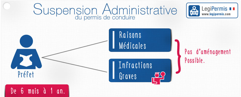 Suspension administrative du permis de conduire