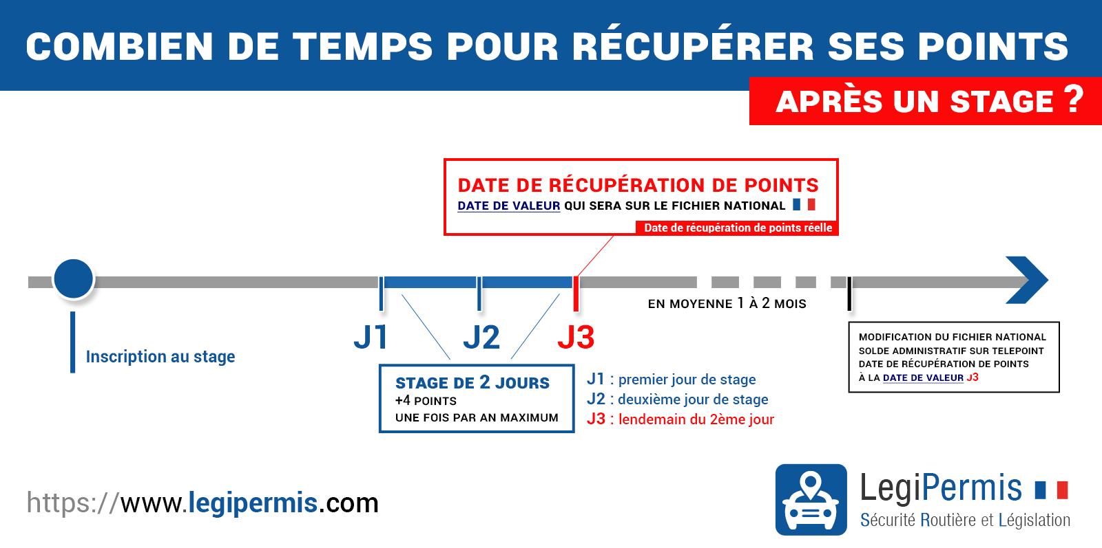 Combien de temps pour récupérer ses points après un stage ?