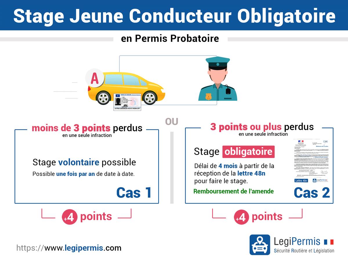 Stages de récupération de points obligatoire en permis probatoire pour jeune conducteur